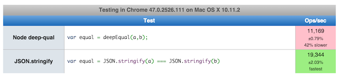 deepEqual is 42% slower than a comparison with JSON.stringify