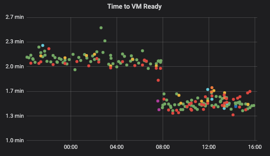 Chart showing how long it takes for VM to launch