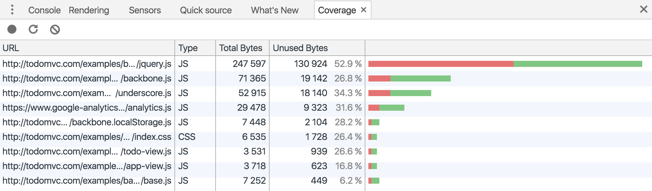 A quick look at how Chrome's JavaScript code coverage