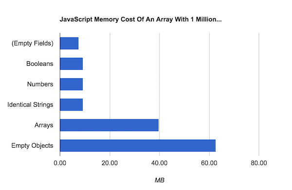 Memory taken up by different arrays