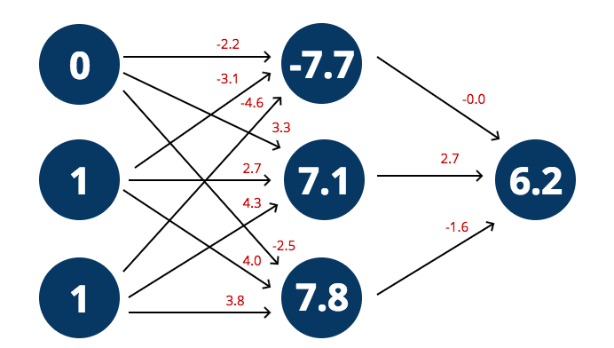 Network with correct calculations