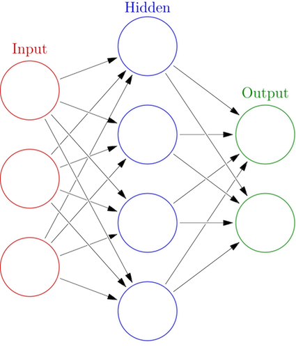 A Super Simple Introduction To Neural Networks