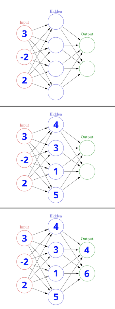 values propagate through the neural network from the input layer to the output layer